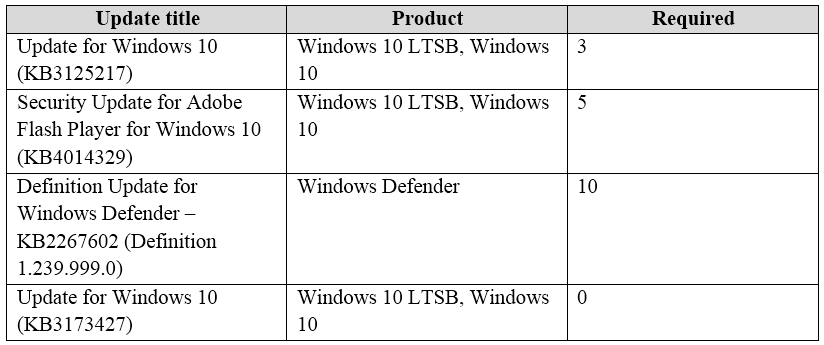 Microsoft 70-703 Exam - Questions and Answers - CertLibrary com